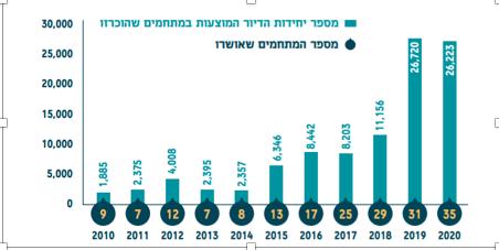 נתונים מתוך התחדשות עירונית 2020